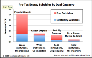 Subsidies by Dual Category