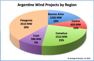 Argentine wind projects