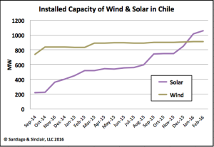 Installed Capacity of Wind & Solar in Chile