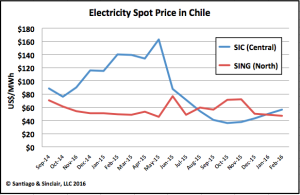 Electricity Spot Price in Chile