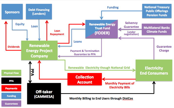 argentina 2016 tenders cash flow diagram latin american energy review