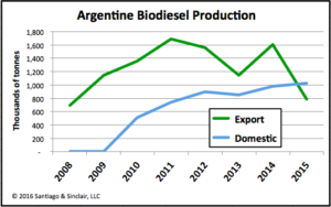 Argentine Biodiesel Production