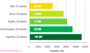 Comparative of biodiesel plant sizes
