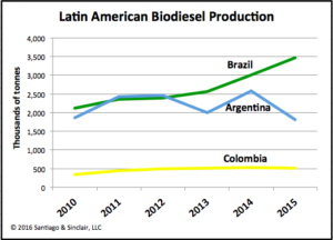 Latin American Biodiesel Production