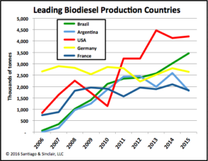 Leading Biodiesel Production Countries