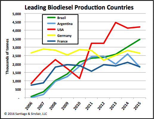 Why there are no investment opportunities left in the Latin American biofuels sector