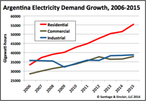 Argentina Electricity Demand Growth