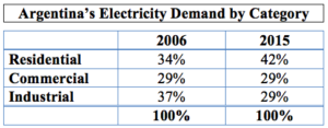 Argentina's Electricity Demand by Category