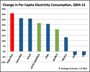 Changer in Per Capital Electricity Consumption 2004-13