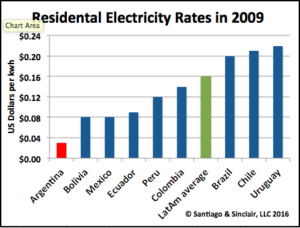 Comparison of Residential Electricity Rates, 2009