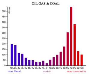 Oil Gas and Coal Executives Political Leanings