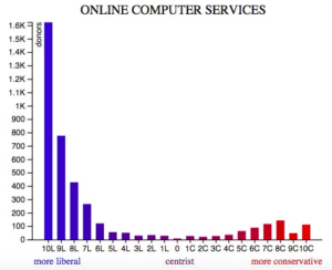 Online Computer Services Executives Political Leanings