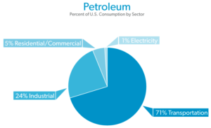 petroleum-percent-consumption-by-sector