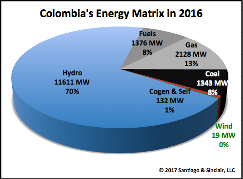 Colombia S Energy Matrix In 2016 Latin American Energy