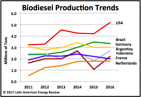 Biodiesel production becoming a zero-sum game