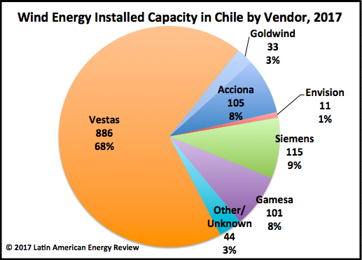 Chile Wind Energy Market Share by Vendor 2017 – Latin