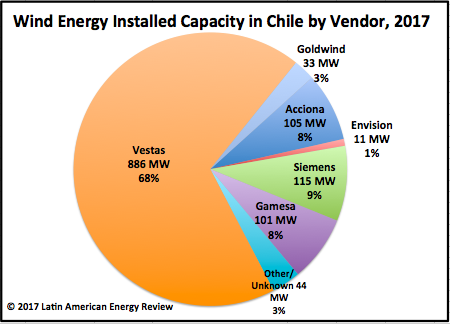 How one wind turbine manufacturer came to dominate the Chilean market