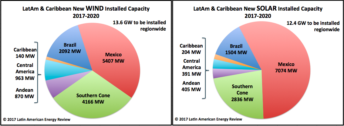 Latin America's renewable energy investment shifts towards Sonoran sun and Patagonian wind
